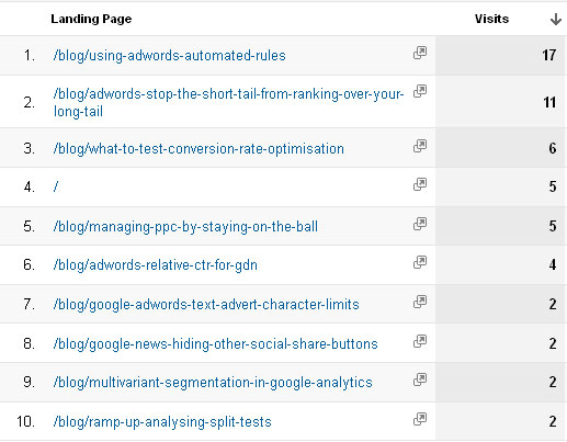 A table of Top 10 landing pages in Google Analytics
